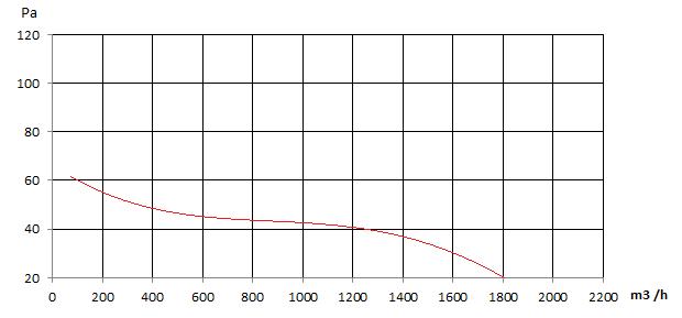 Curba caracteristica ventilator industrial axial Prosso YWF-250 FX